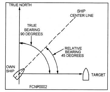 how to find true bearing
