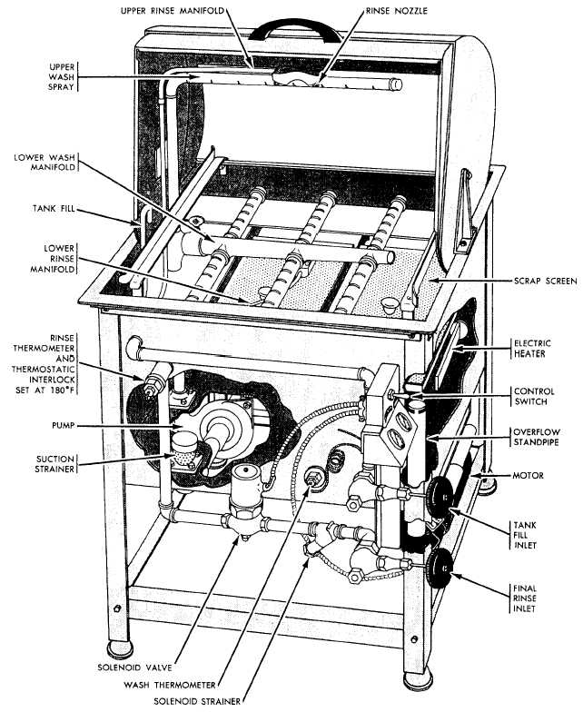 parts of a dishwasher diagram