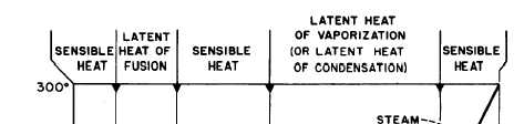 relationship between sensible heat and latent