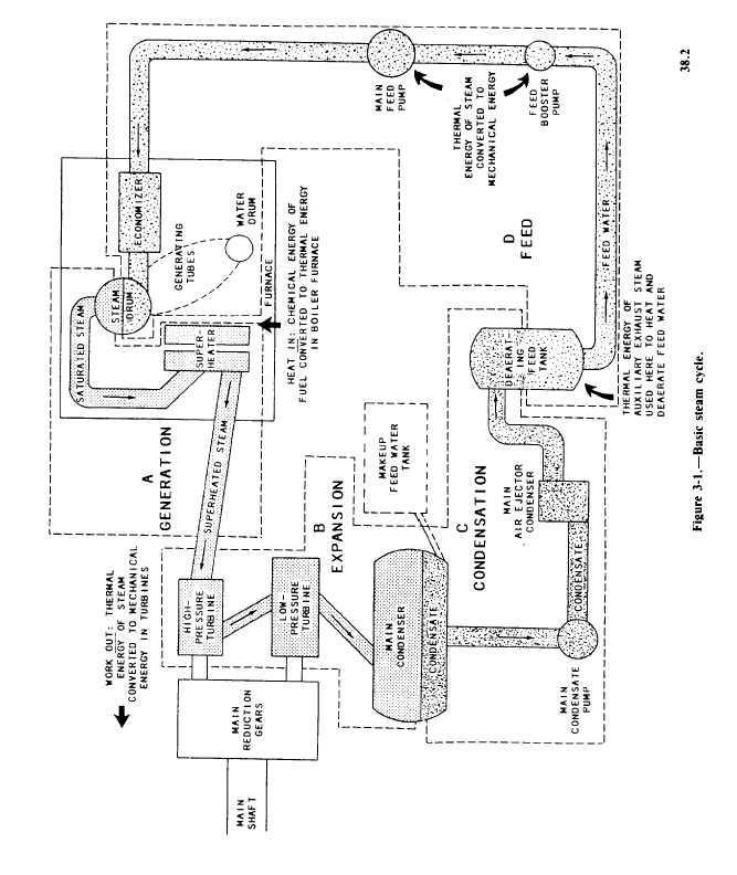 Basic Steam Cycle