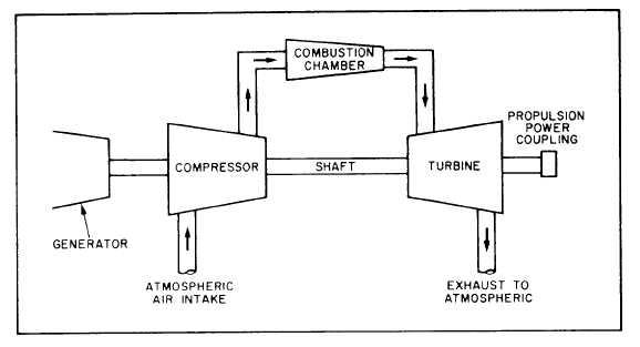 Split-shaft gas turbine